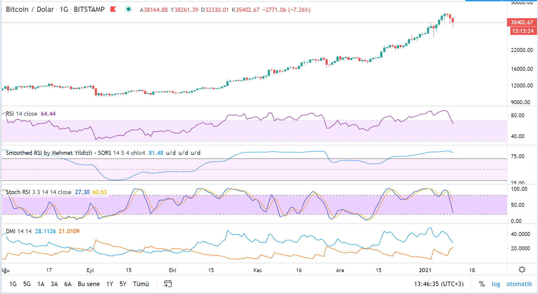 bitcoinin dolar bazinda teknik analizi 11 ocak 2021 4