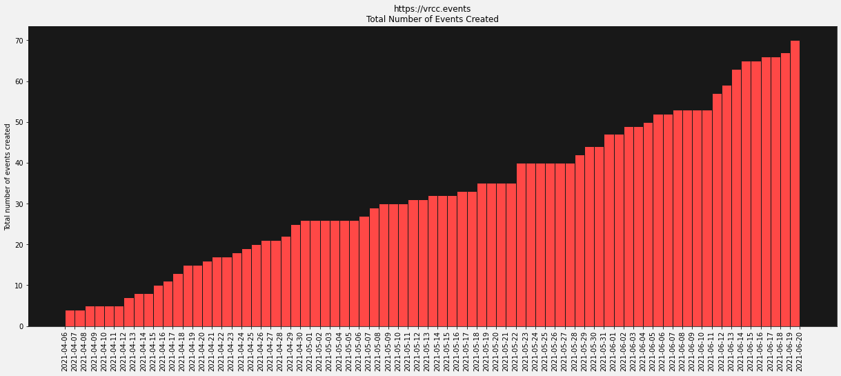 Running total for events created on VRCC.