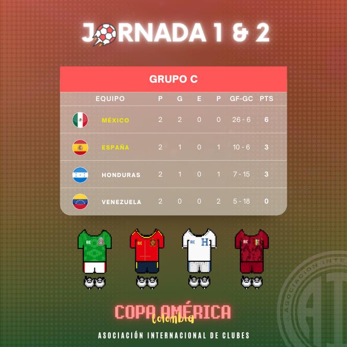 [AICv27] Resumen J1 & J2 de Copa América Colombia 2021 // J1 de Copa América Sub-20 Argentina 2021 0003-5424592943_20210805_124015_0000