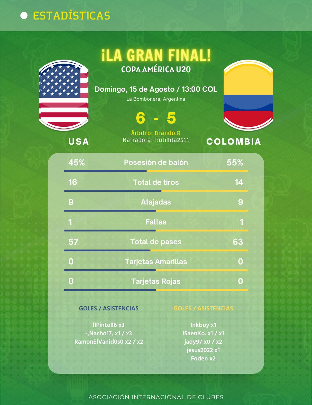 [AICv27] Resumen Final de Copa América Colombia 2021 & Copa América SUB-20 Argentina 2021 // Nominad@s Award's Competencias de Selecciones // Información de la Gala Award's 0001-6055490092_20210816_154430_0000