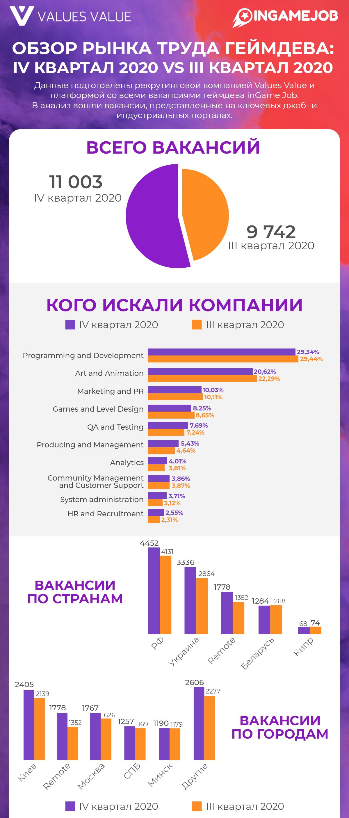 Обзор рынка труда геймдева (IV квартал 2020г. vs III квартал 2020г.) - Boost InGame Job