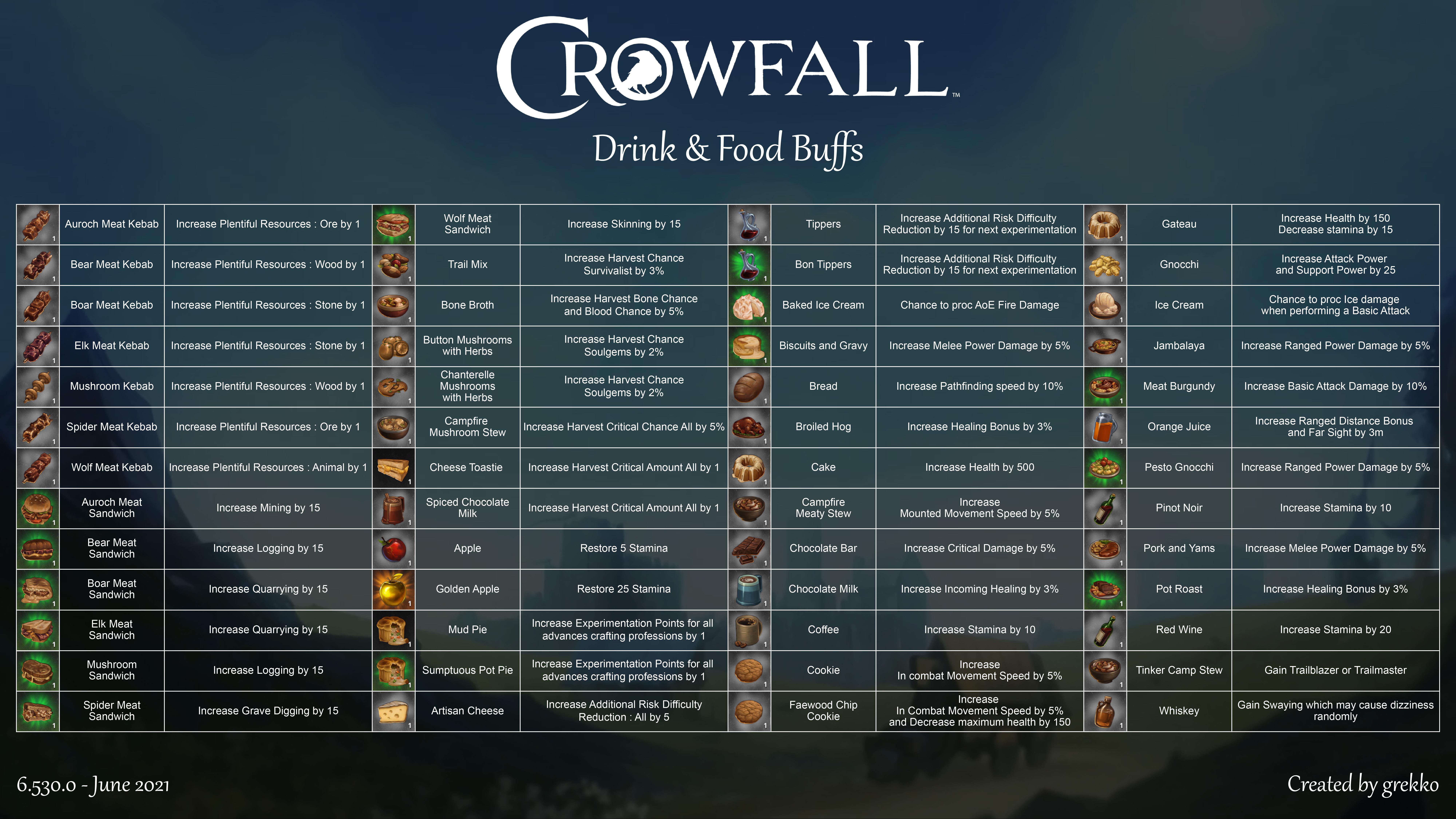 Drink__Food_Buffs_6.530_June_2021.png