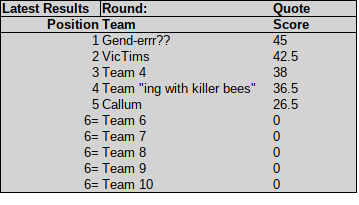 main quiz results
