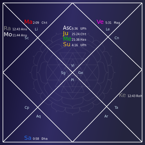 Vedic Astrology chart example