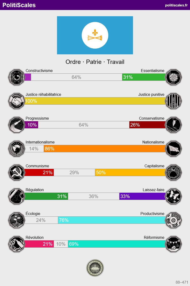 L'orientation politique de vos personnages Index