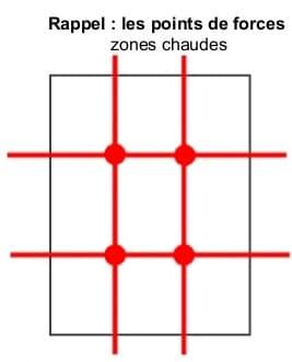 points de forces