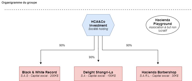 (FO) (STREET MAFIA) HACIENDA CONNECTION HCA_Investment_1